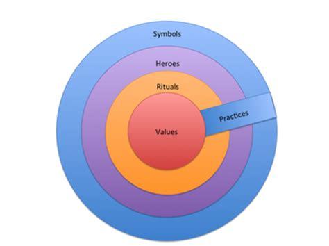 Dissertation Methodology Example Research Methodology